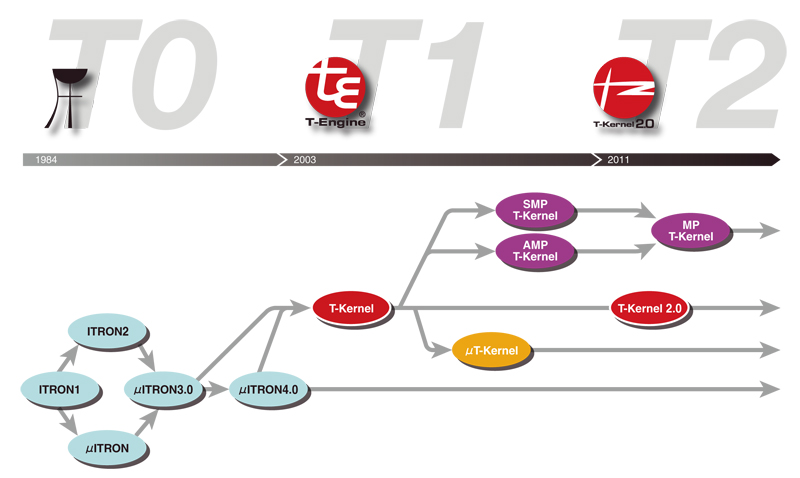 ITRONとT-Kernelの歴史