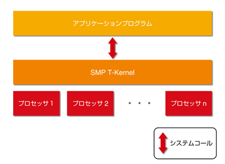 SMP T-Kernelの概略図