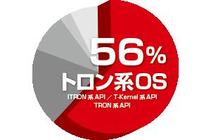 最新版トロン仕様リアルタイムOS「T-Kernel 2.0」をMIPSプロセッサに移植し一般公開