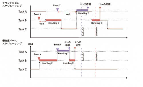 図: 情報系OS とRTOSのスケジューリングの違い