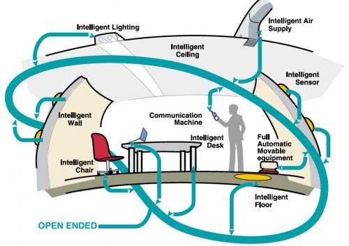 図: スマートハウス(TRONプロジェクト)