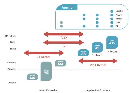 図: CPU に対応するターゲットレンジ