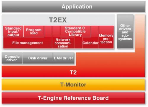 図: T2EX アーキテクチャ