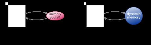 図2 可変長メモリプールとmalloc (2)