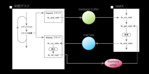 図4 リスト2で追加した変換機能の全体構成