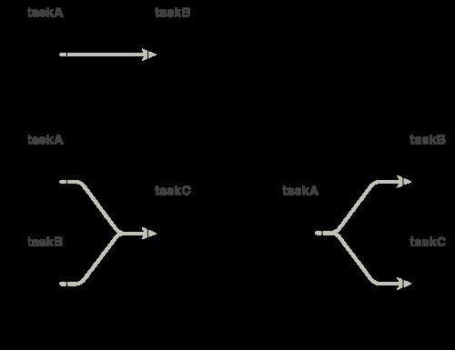 図1 タスク間の連携に使う同期機能