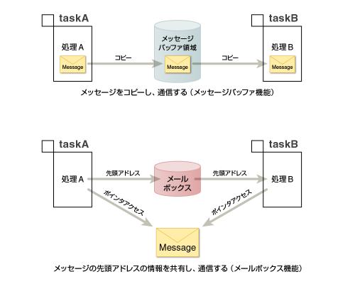 図1 メッセージの送受信による同期・通信機能