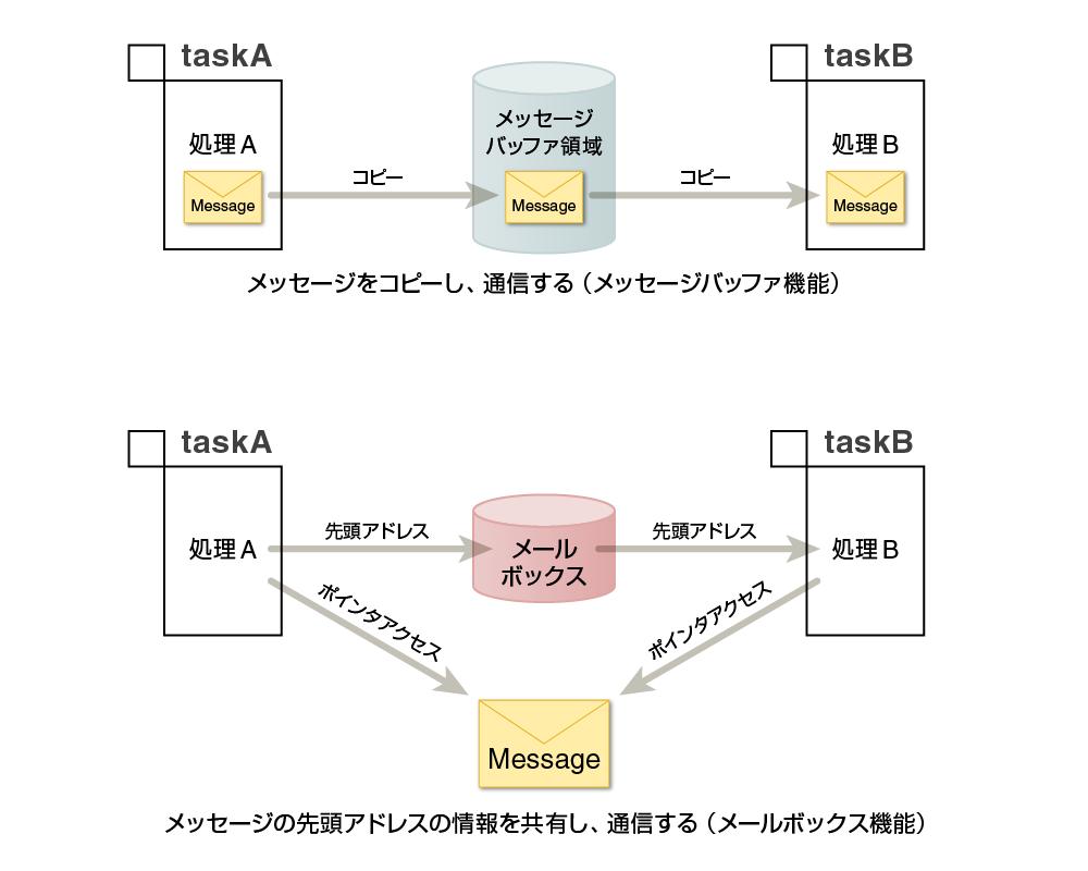 第4回 タスク間同期・通信機能2トロンフォーラムMENU記事カテゴリー関連リンク