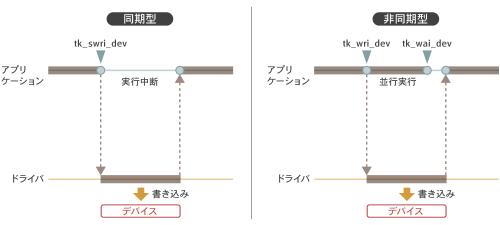 図1 ドライバ呼び出しの同期型と非同期型