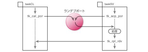 図1 ランデブ機能