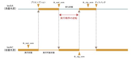 図1 タスクの実行順序が逆転する例