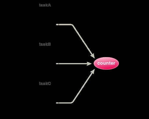 図2 3つのタスクで1つのカウンタを使う