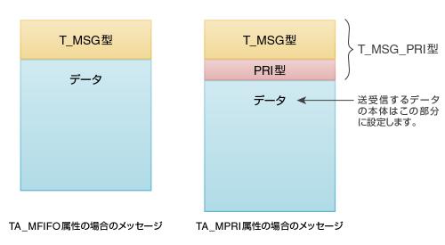 図2 メールボックス用メッセージの構造