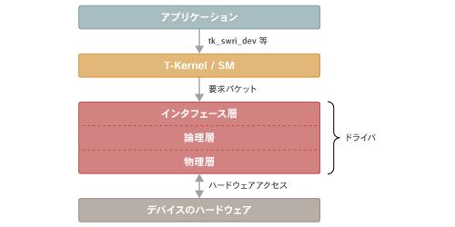 図2 デバイスドライバの内部構造