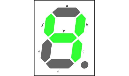 図3 7セグメントLEDの各セグメント