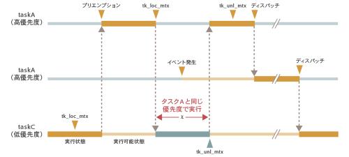 図3 ミューテックスを利用した場合の動作