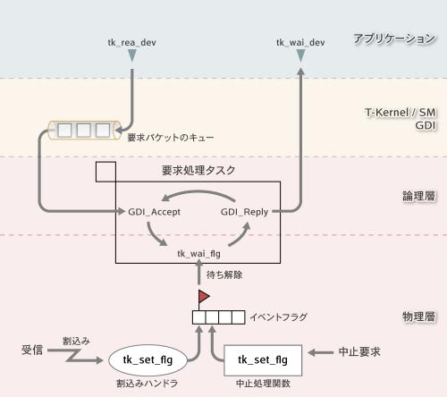 図4 GDI を使ったデバイスドライバの内部構造の例
