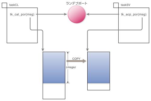 図4 ランデブ成立時のメッセージの受け渡し