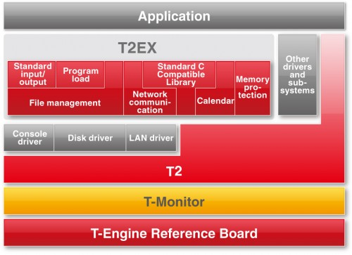 図5 T2EXアーキテクチャ