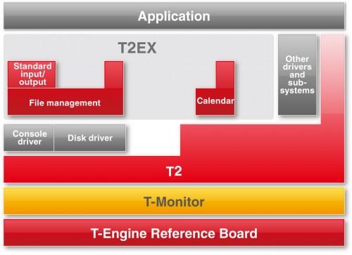 図6 使用しない機能を省いたT2EXの構成例