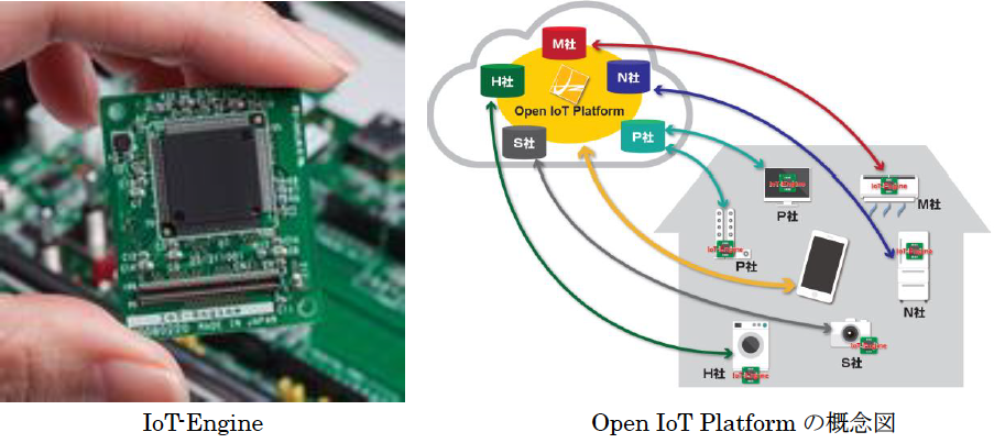 Open IoT PlatformとIoT-Engineプロジェクトを開始