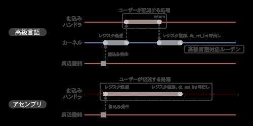 図3 高級言語とアセンブリ言語