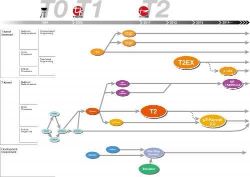 図4 T-Kernelロードマップ