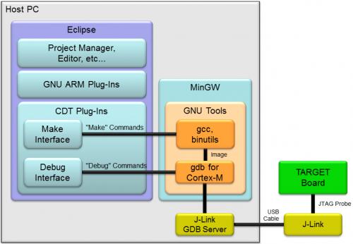 図2 UCT μT-Kernel 2.0 GCC 開発キットシステム構成図