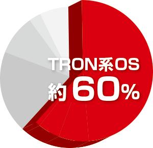 組込みシステムに組み込んだOSのAPIでトロン系OSが60%のシェアを達成し21年連続の利用実績トップ