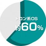 組込みシステムに組み込んだOSのAPIで TRON系OSが60%のシェアを達成し23年連続の利用実績トップ