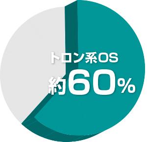 組込みシステムに組み込んだOSのAPIで TRON系OSが60%のシェアを達成し22年連続の利用実績トップ