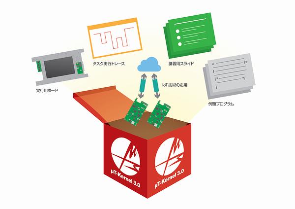 パーソナルメディアが「μT-Kernel 3.0教育&実習パッケージ」を新発売