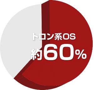 組込みシステムに組み込んだOSのAPIで TRON系OSが60%のシェアを達成し24年連続の利用実績トップ