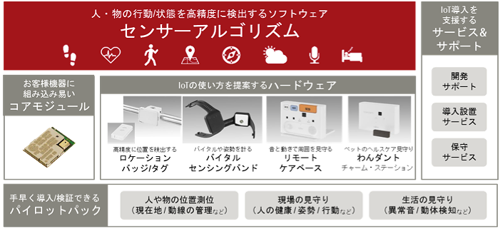 Fujitsu announced ten new products in its FUJITSU IoT Solution UBIQUITOUSWARE line, to accelerate the digitalization of its customers' operations. The new products will be steadily rolled out in Japan beginning January 20, 2016. UBIQUITOUSWARE has apply μT-Kernel.