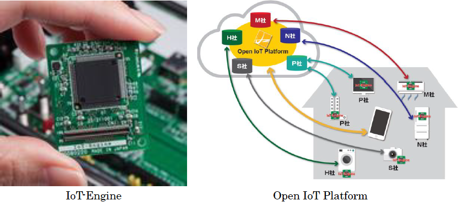 Open IoT Platform and IoT-Engine