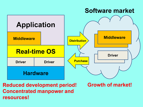 middleware thesis Families and applications using dynamic variability a thesis submitted for the degree of ective middleware families and applications using dynamic variability.