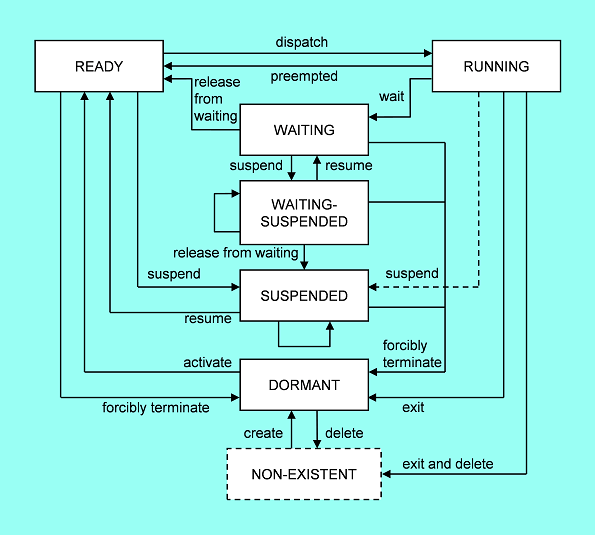 Chap 3: Operations of a Real-Time OS