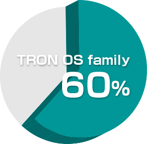 TRON RTOS API holds 60 percent or more of the share of the API of embedded OS in use. TRON specification OS has been the most popular embedded OS for the 22 consecutive years.